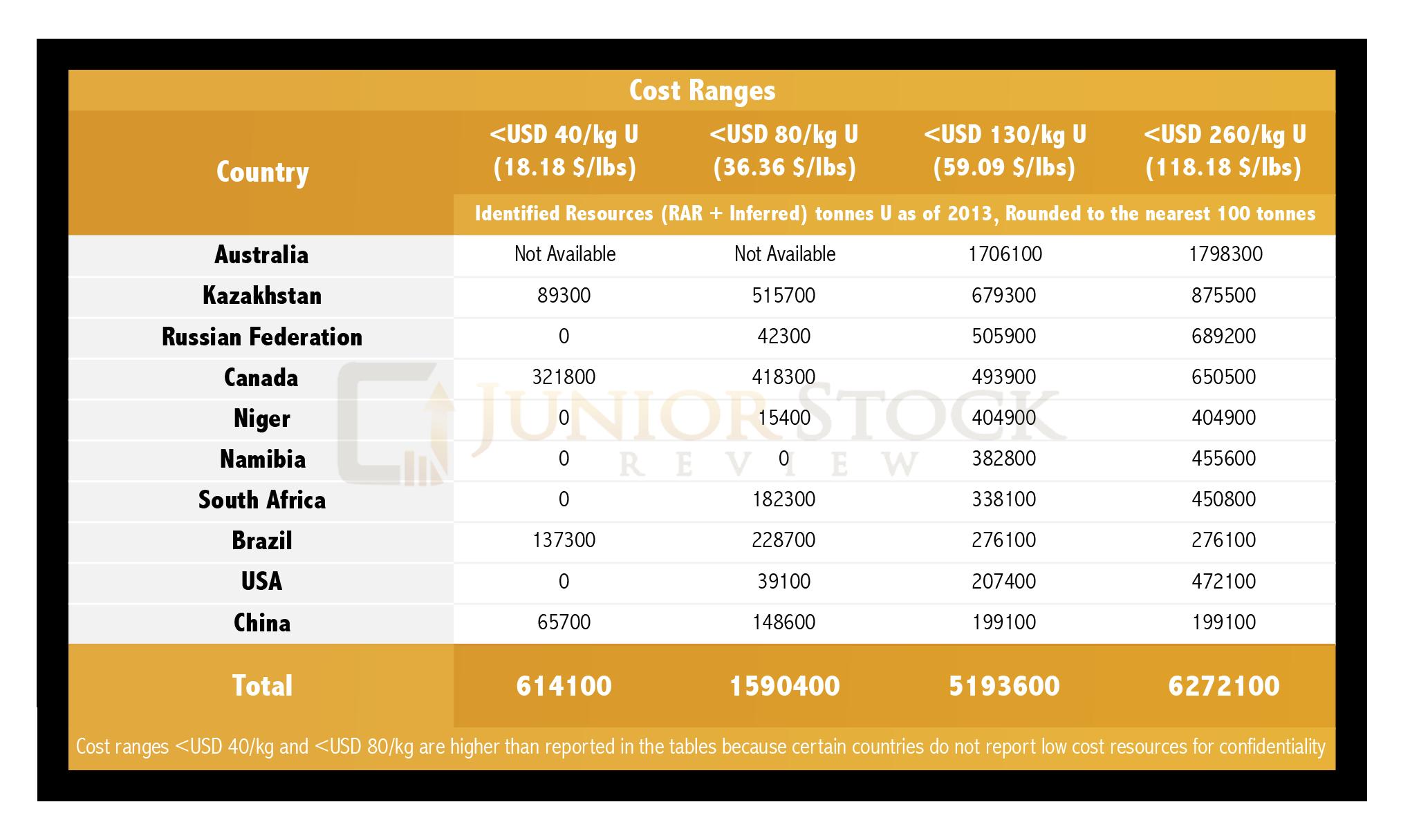 uranium cost in india