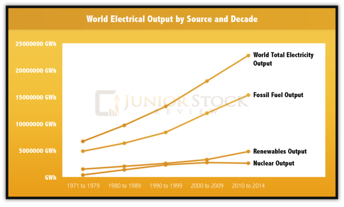 World Electrical Output