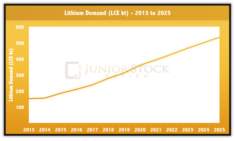 The Lithium Supply And Demand Story Junior Stock Review
