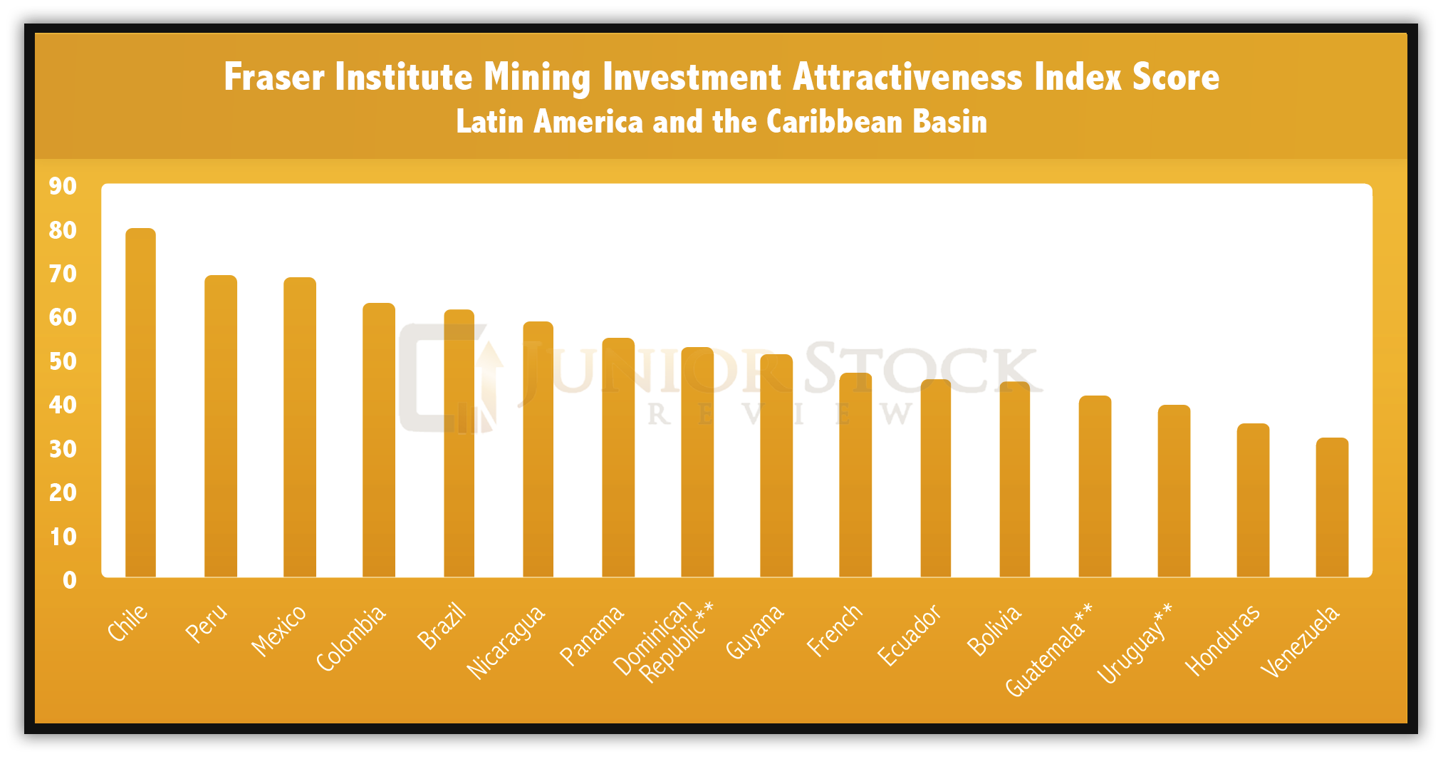 Fraser Institute Mining Investment Attractiveness