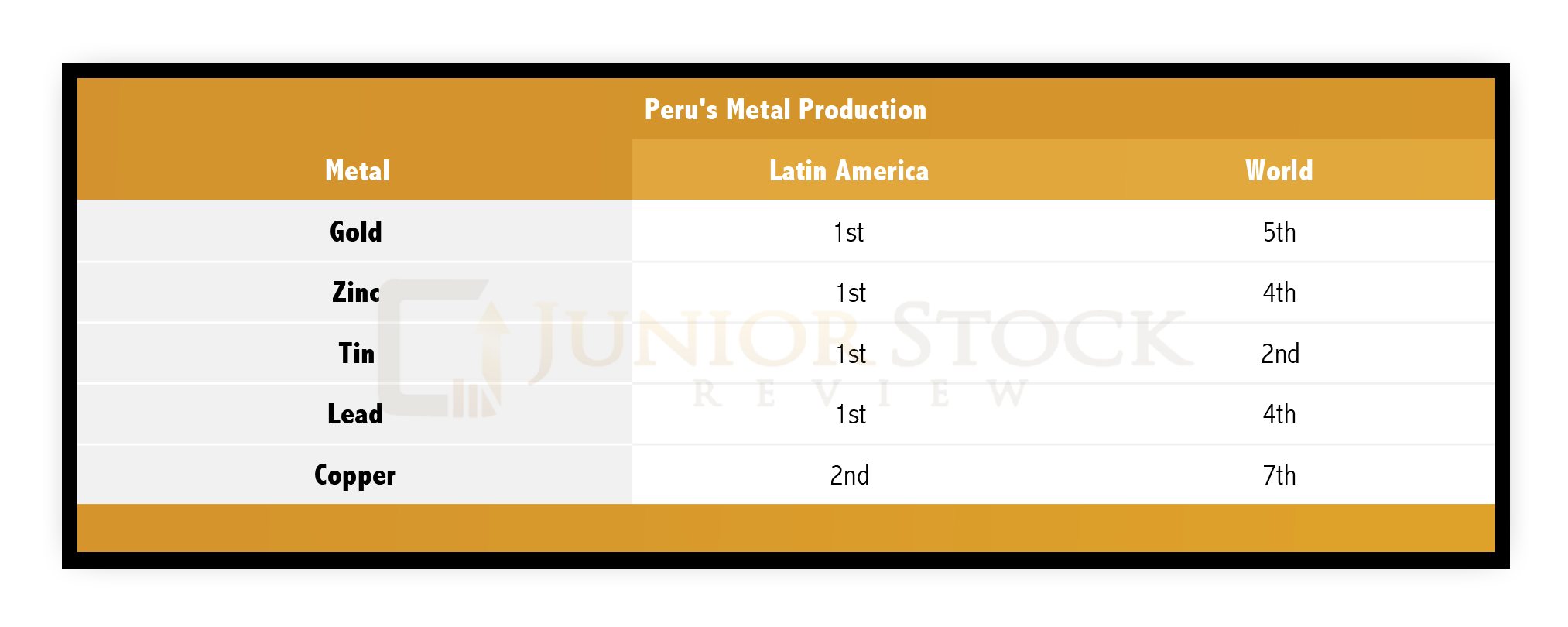 Peru Mining Production