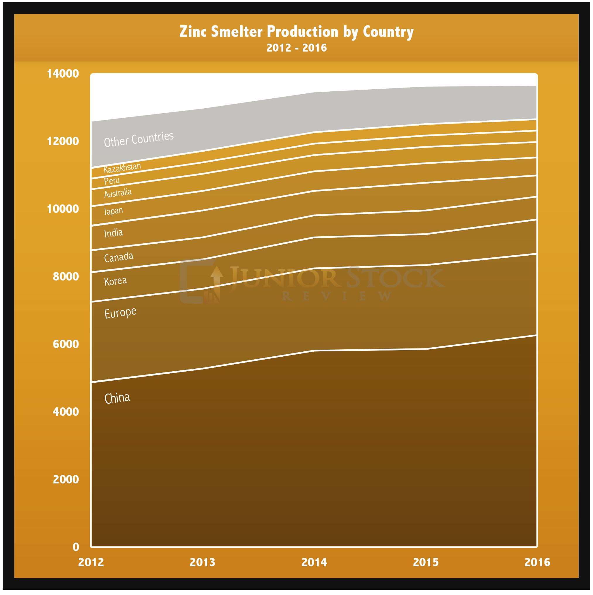 World Smelter Demand