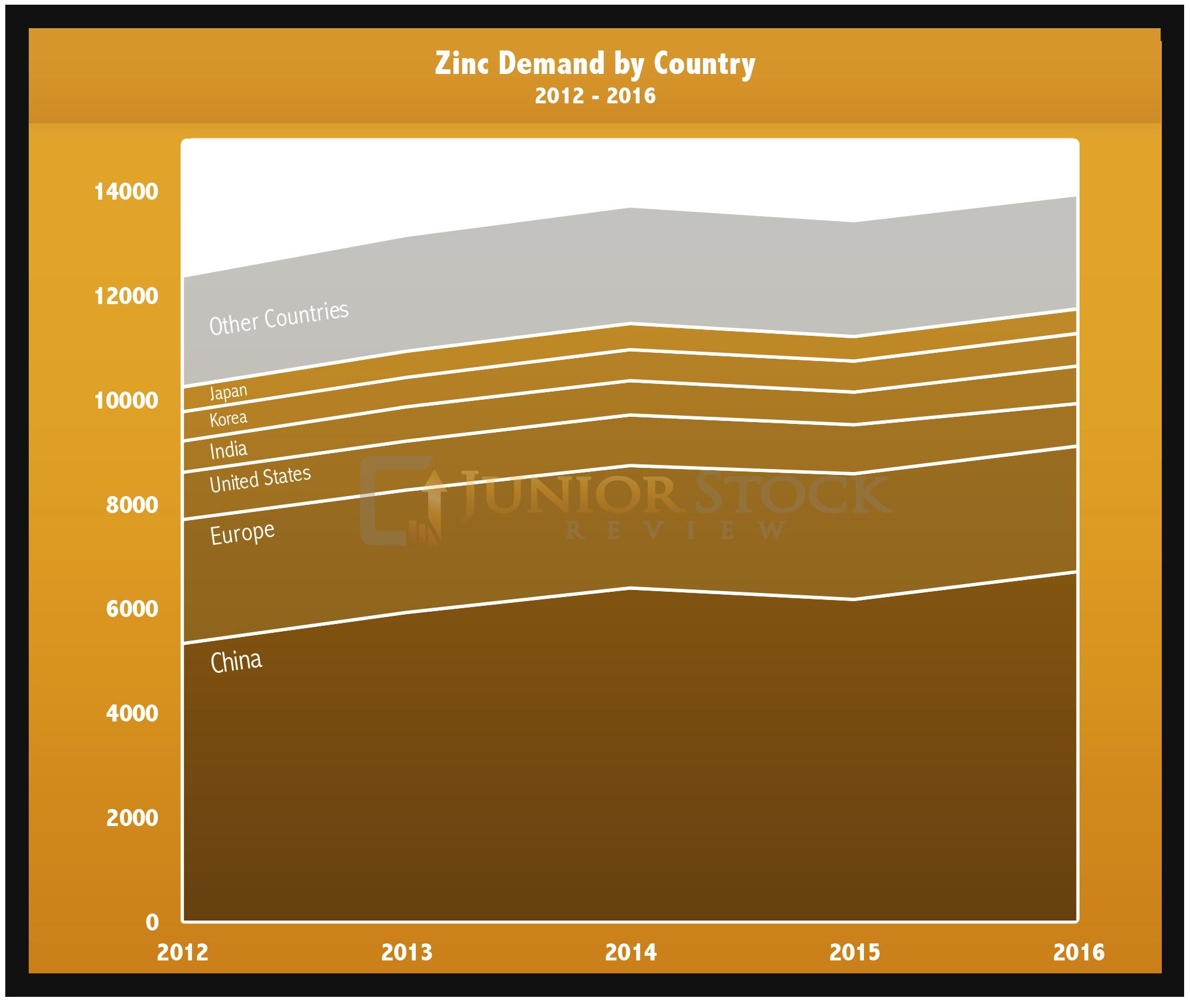 World Zinc Demand