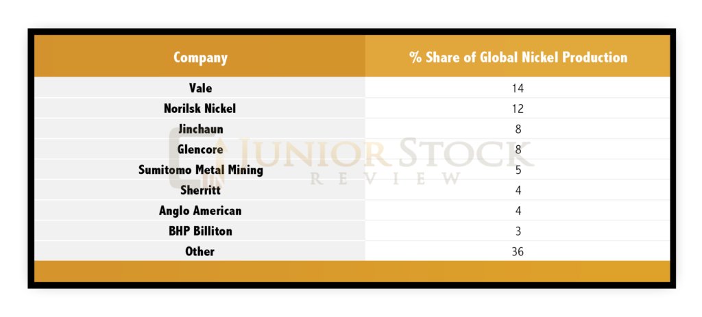 The Nickel Market: Investing Ahead Of The Crowd - Part 1