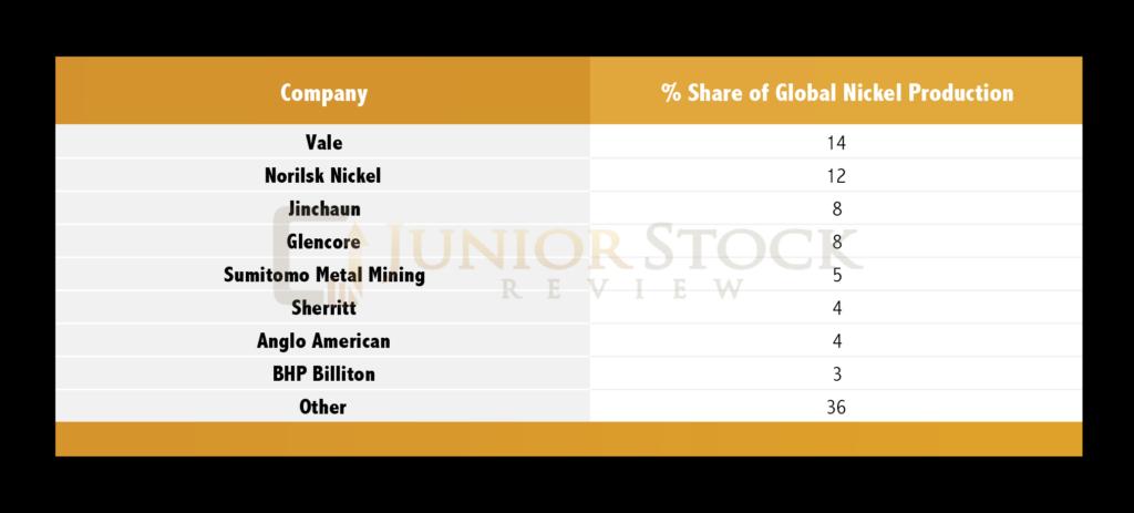 Top 10 World Nickel Miners