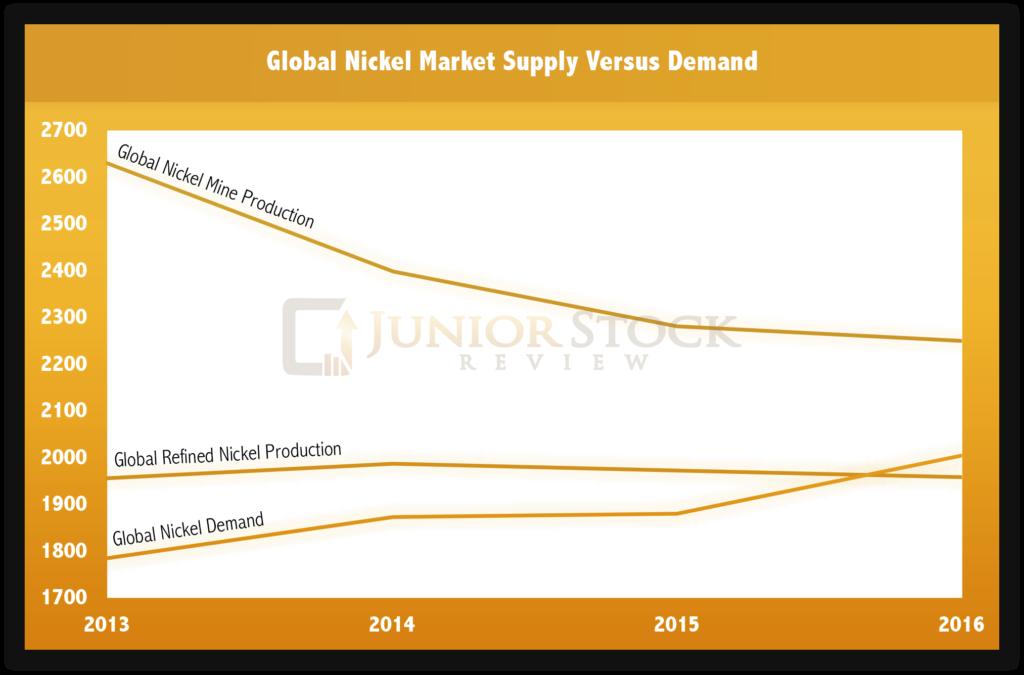Nickel Supply Versus Demand