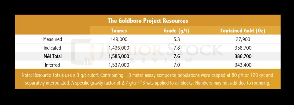 Goldboro Resource