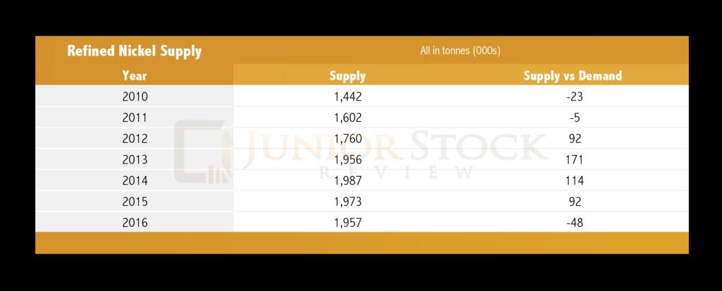 Nickel Refined Supply