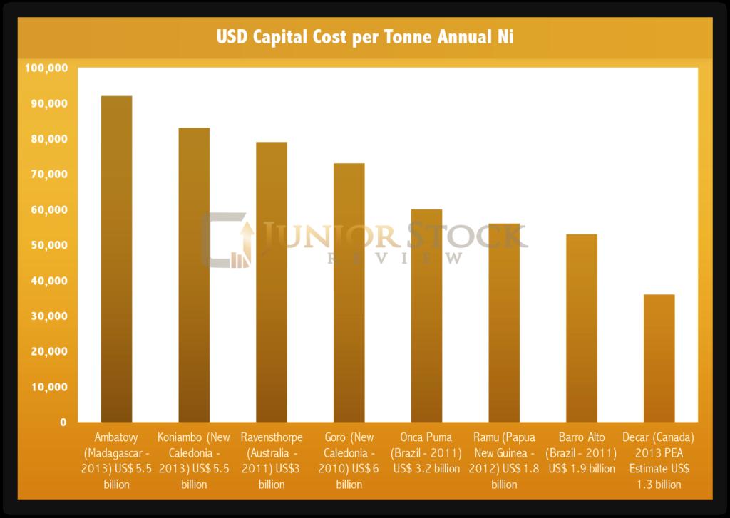 Nickel CAPEX Cost per Tonne