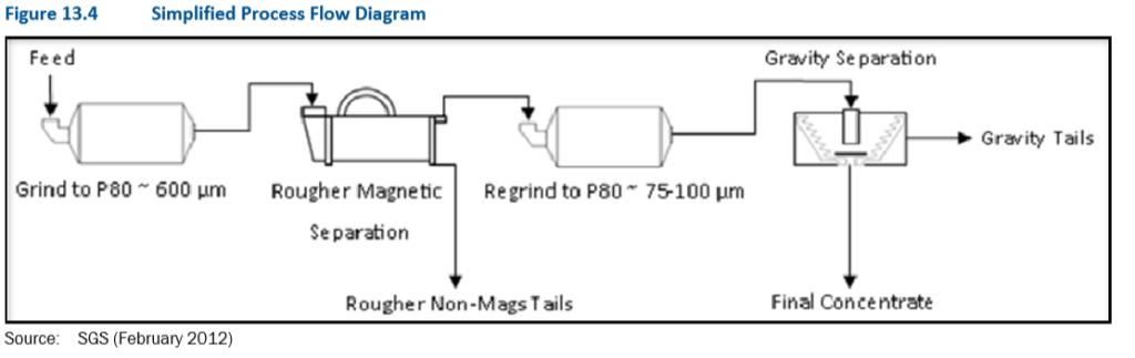 FPX Flow Sheet